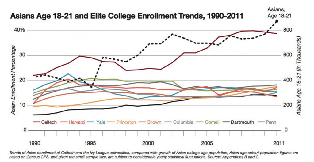 Asian Americans, affirmative action, college admissions
