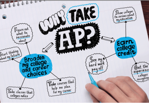 Why take AP Courses and Exams brainstorm