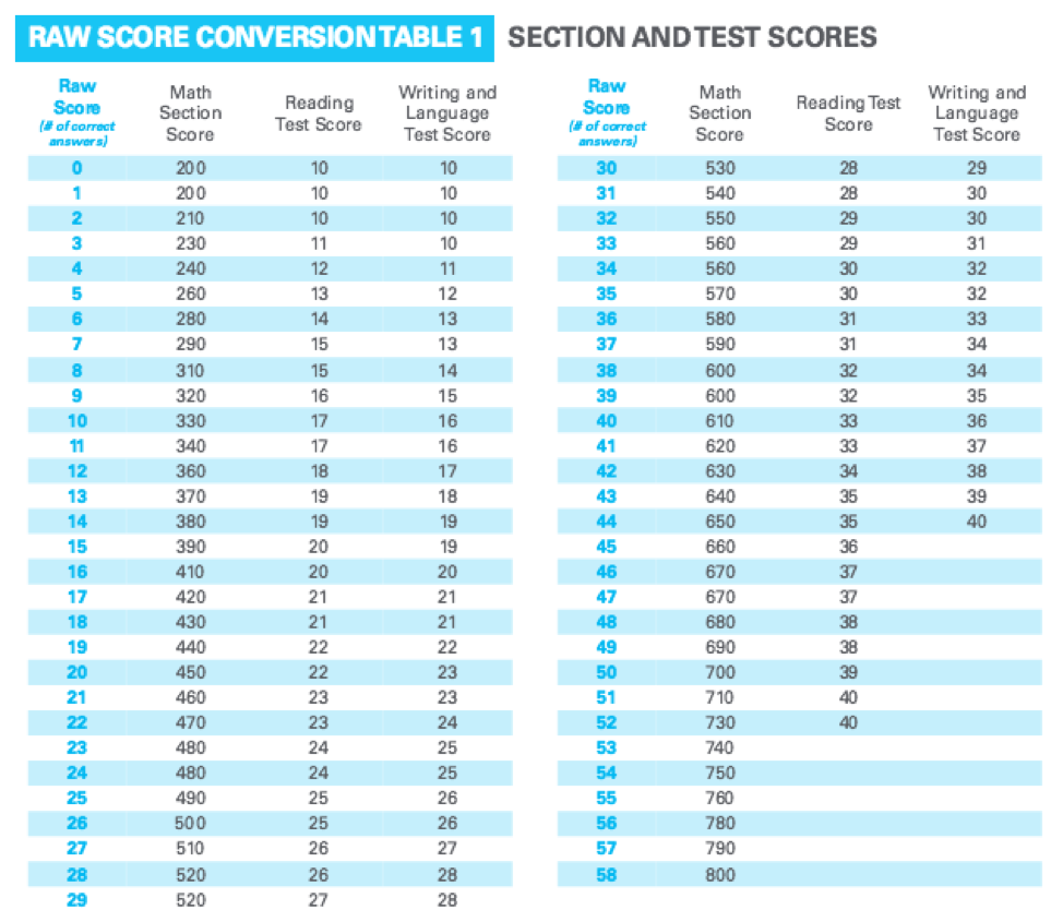 Test1 Scoring Table