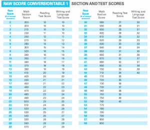 Test2 Scoring Table