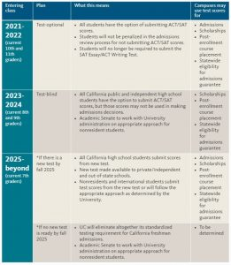 A table showing the phase out of the SAT and ACT in admissions.