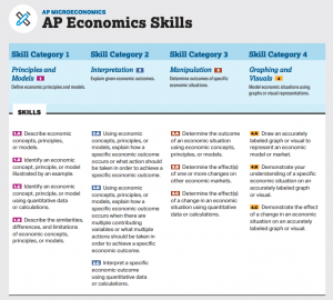 Lit of AP Economics skills