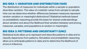 AP Statistics course