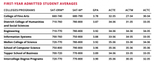 Student Admissions rate