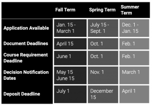College Application Schedule