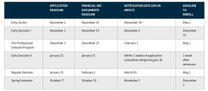 Admission Schedule of Case Western