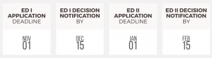 Application deadline for admissions