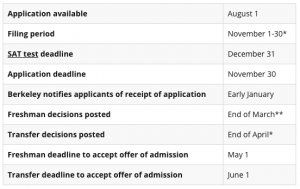 Berkeley's application schedule for admission