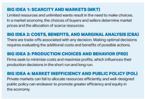 Big ideas in the AP Economics course
