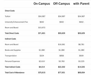 Breakdown of cost