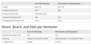 Breakdown of tuition for admissions