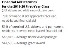 Financial Aid Statistics
