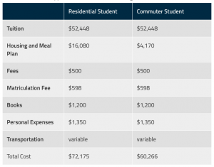 Breakdown of cost in the Case Western school