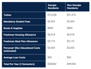 Student admissions breakdown fee