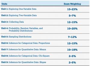 Units of AP Statistics