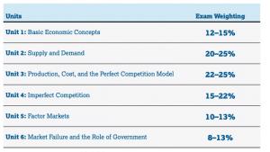 Units of Economics course