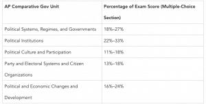 AP Comparative Government and Politics Exam subject units