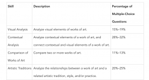 List of skills needed for the AP Art History Exam