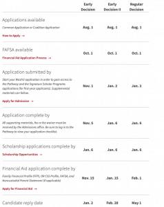 Application schedule