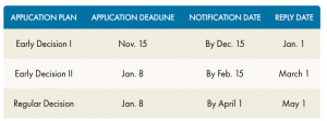 Application schedule for admissions