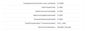 Breakdown of cost for admissions