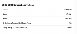 Comprehensive breakdown of fees for admissions
