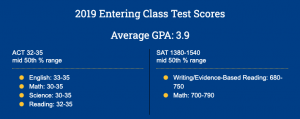 GPA needed for Umich admissions