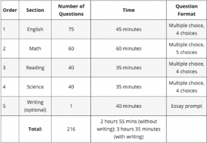 Table with subjects and time frames.