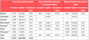 A table with acceptance rates of different schools.