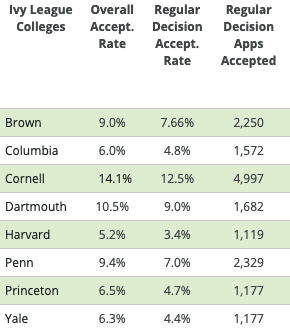 List of Universities and their acceptance rates.