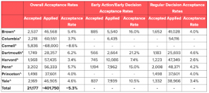 A table of acceptance rates from different universities.