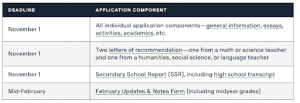 Schedules of application in a university